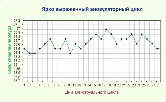 Ановуляторный график базальной температуры