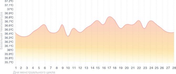 Базальный график при ановуляторном цикле