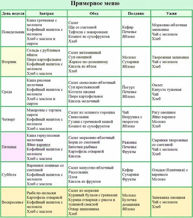 Диета Мясная Пример Меню. Диета мясная на 7 дней. Мясная диета для быстрого и эффективного похудения – три примера меню! Плюсы и минусы диеты