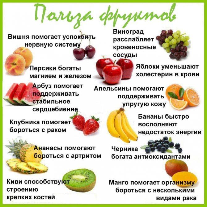 Эффективность Фруктовой Диеты. Какие виды фруктов можно есть на диете для похудения?