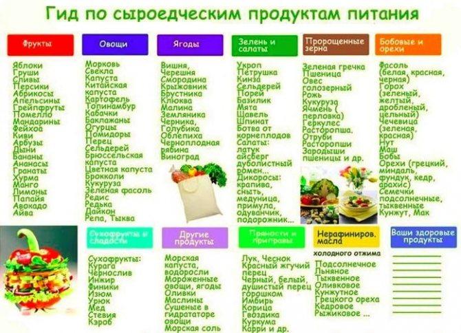 Диеты для похудения без вреда для здоровья с меню на каждый день