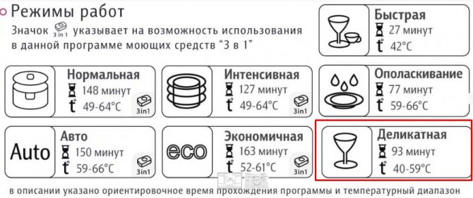 Для мытья хрусталя в посудомоечной машине подойдет режим деликатного мытья посуды