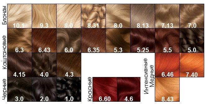 Гарньер краска для волос. Палитра цветов Колор Нейчералс, Сенсейшн, Олия (Олиа), Калор и Шайн. Особенности выбора и окрашивания. Фото