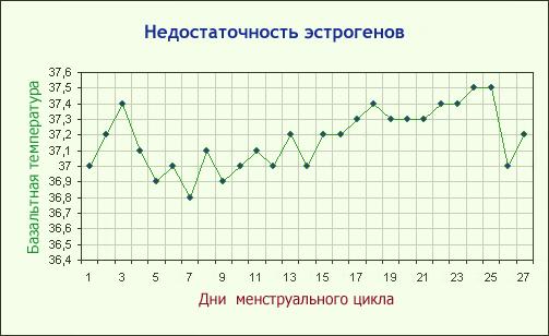График базальной температуры при недостатке эстрогенов