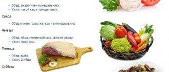 Химическая диета - обзор продуктов, меню и механизм работы