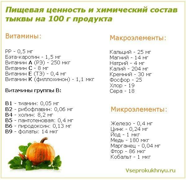 Химический состав и калорийность тыквы