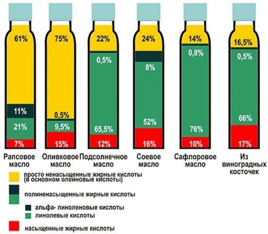 Химический состав подсолнечного масла