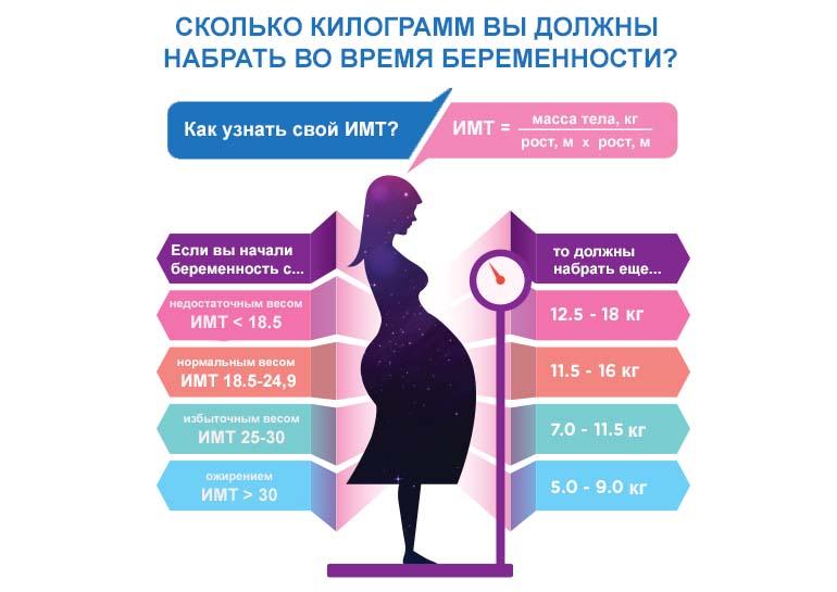 Как не поправиться при беременности
