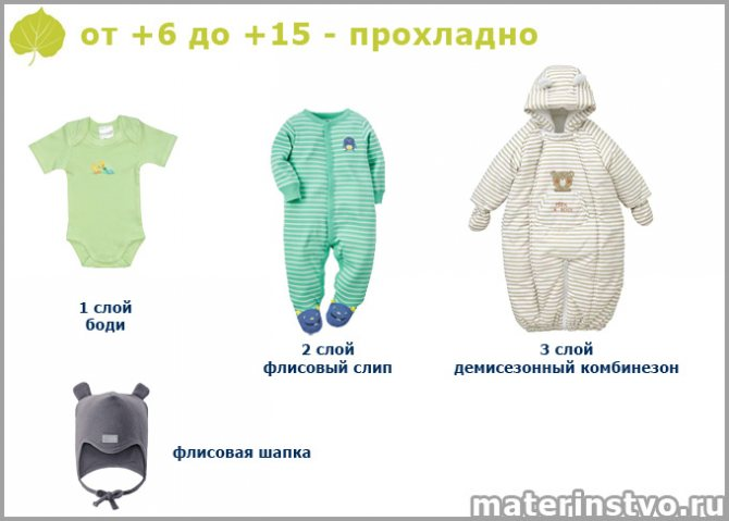 Как одеть новорожденного при 10 градусах