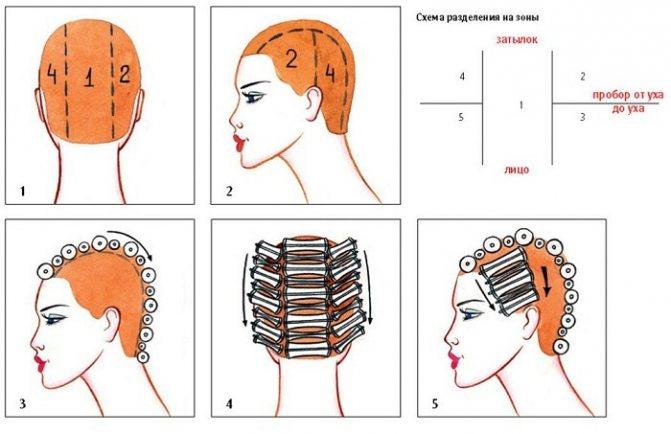 Как пользоваться термобигуди, какие лучше на короткие, средние, длинные волосы. Пошаговая инструкция с фото
