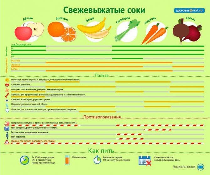 Как правильно пить свежевыжатые овощные и фруктовые соки