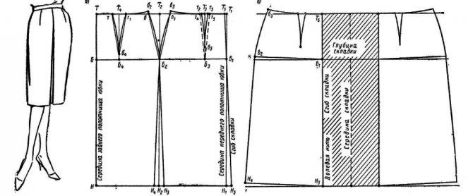 Как сшить юбку в церковь, храм с карманами: выкройка