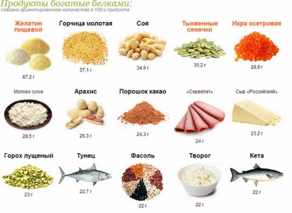 Калорийность куриного яйца: сырое, вареное, жареное, категории, польза и вред, состав БЖУ, пищевая ценность. Диеты
