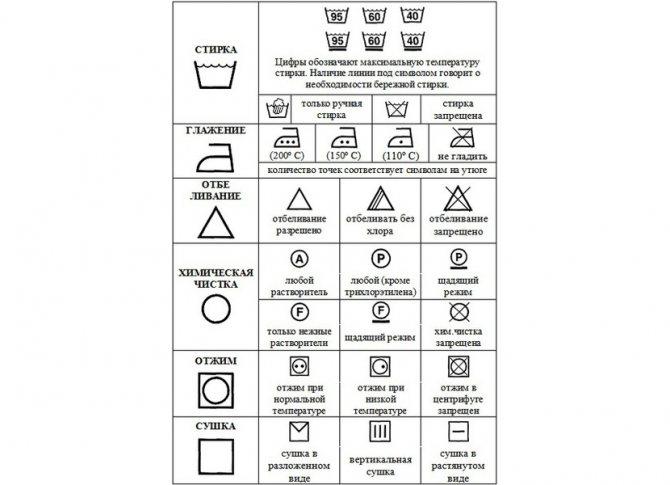 Картинка с расшифровкой значков на ярлыках вещей