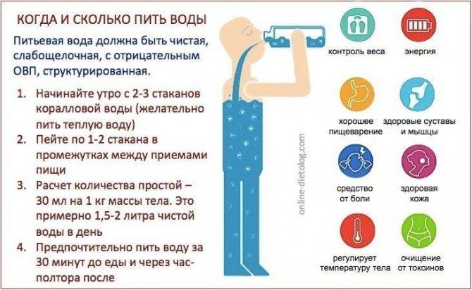 КОГДА и СКОЛЬКО пить воды. Рекомендации диетолога. Коралловая вода, щелочная вода. отрицательная вода