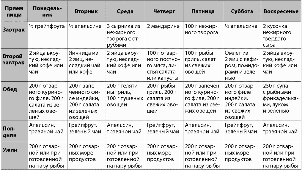 Безуглеводные Продукты Список Таблица Диета. Безуглеводная диета: таблица продуктов и меню