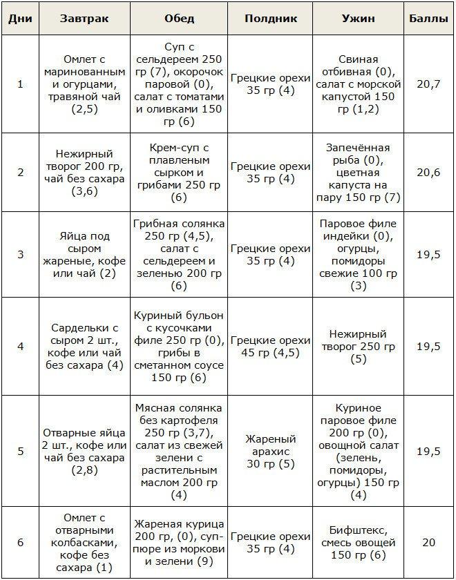 Меню кремлёвской диеты на неделю