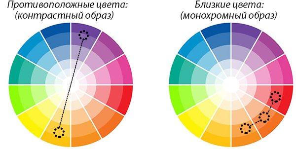 методика color blocking