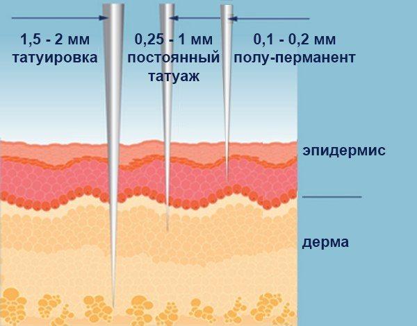 Напыление бровей. Что это такое, сколько держится, фото до и после, последствия, отзывы