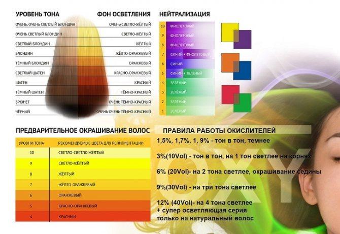 Общая информация о правильном подборе окислите