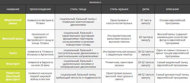 описание европейских бальных танцев https://dancebook.ru