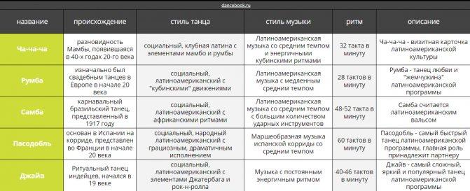 описание латиноамериканской программы бальных танцев схема список dancebook.ru