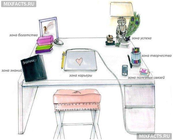 Организация рабочего стола и офиса по фэн-шуй для привлечения денег