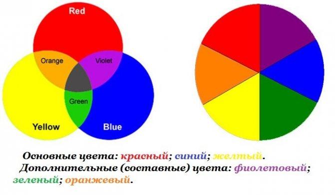 Основные цвета для смешивания красок для волос