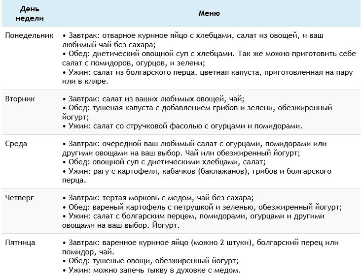 Самая Низкокалорийная Диета Для Похудения.