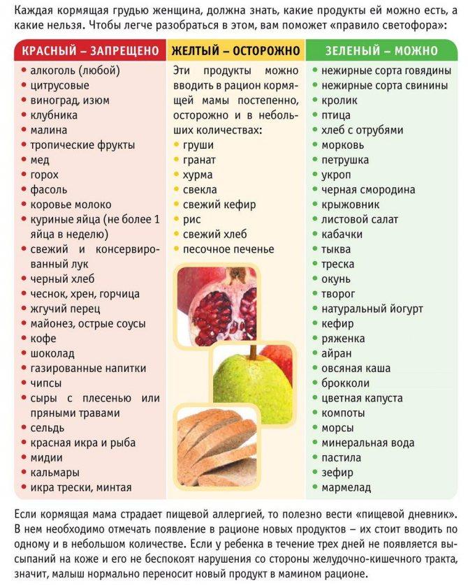 Питание после беременности