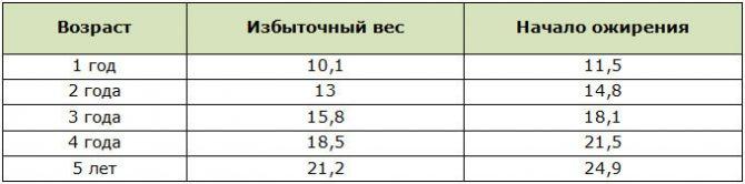 Показатели веса девочек говорящие об ожирении