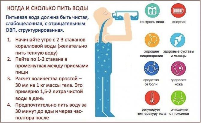 Польза питья воды