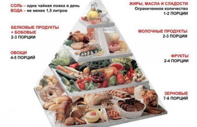 правильное питание для детей, меню правильного питания для детей
