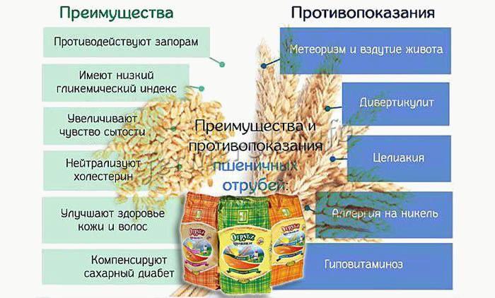Преимущества и противопоказания пшеничных отрубей