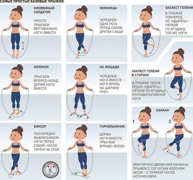 Прыжки со скакалкой для похудения – разновидности