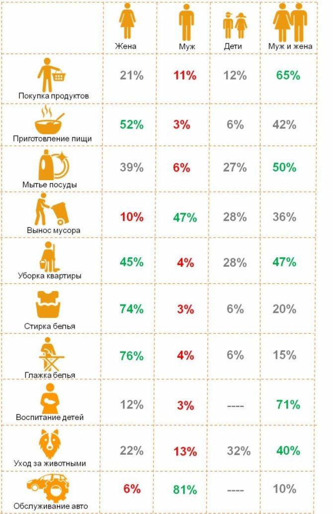 Распределение домашних обязанностей в российских семьях