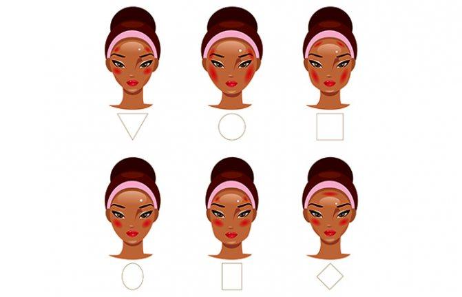 Различные типы форм лица
