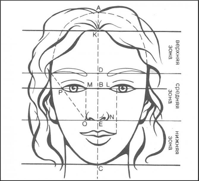 Как скрыть большой лоб челкой или без – прически для женщин