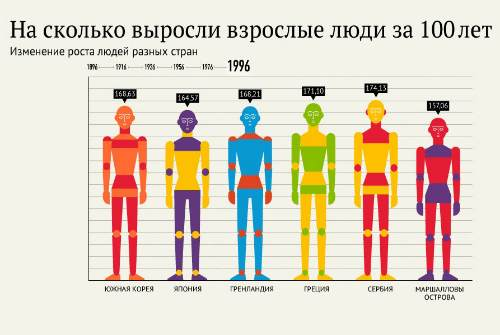 рост человечества