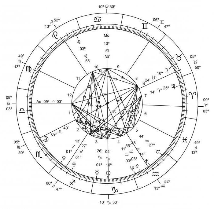 семиконечная звезда значение