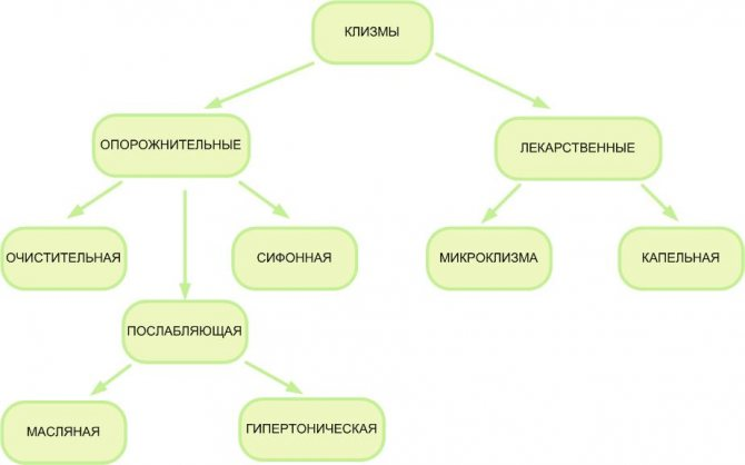 Схема видов клизм