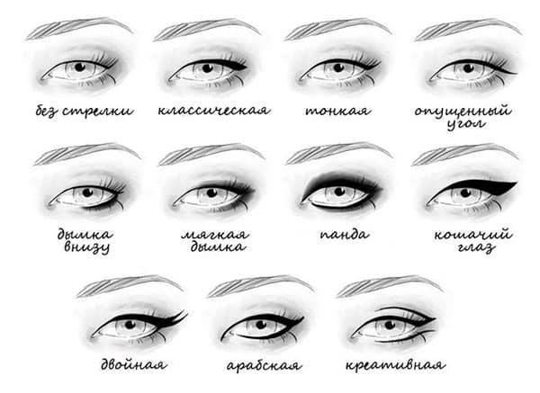 Схемы стрелок на глазах