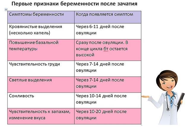 симптомы беременности - таблица