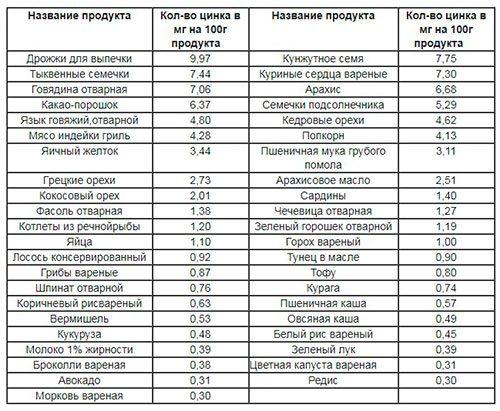 Содержание цинка в продуктах на 100 грамм