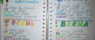 Страницы личного дневника