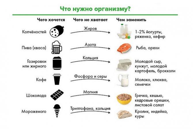 таблица - что нужно организму