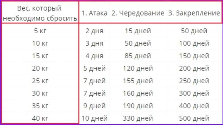 Таблица продолжительности этапов в зависимости от нужного результата