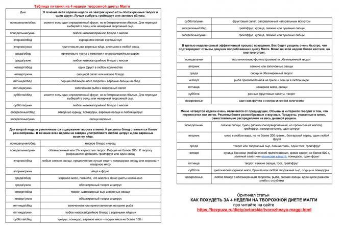 Таблица творожная диета Магги на 4 недели