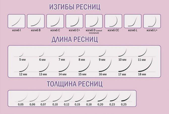 Учитывайте все характеристики ресниц