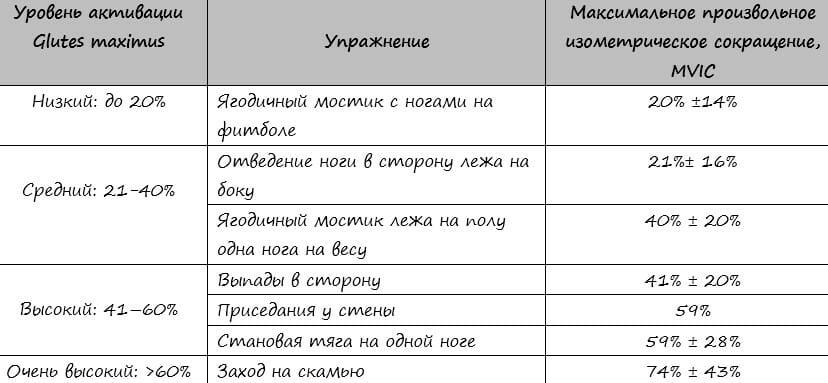 упражнения на большую ягодичную, таблица эмг